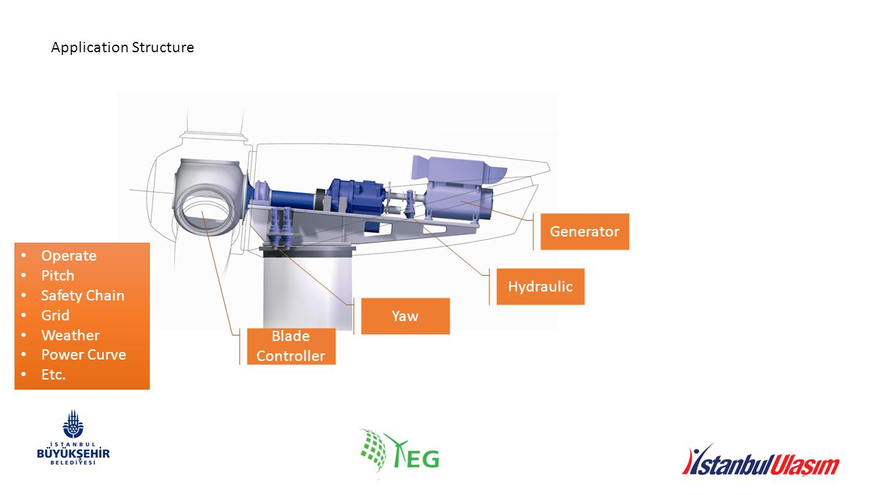 Hydraulic Yaw Generator Blade Controller Operate Pitch Safety Chain Grid Weather Power Curve Etc.