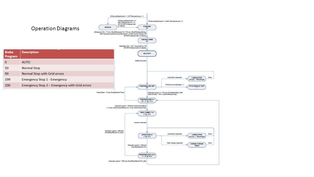 Operation Diagrams