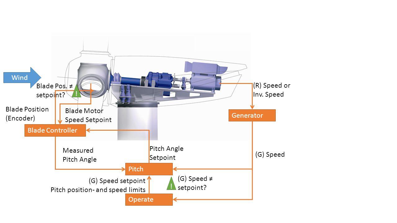 Wind Operate Generator (R) Speed or Inv.