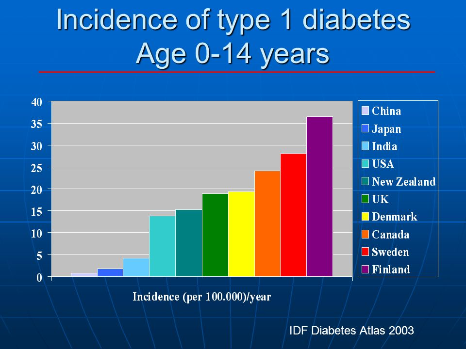 Prevalence of Diabetes McNeely & Boyko Diabetes Care 2004;27:66-69