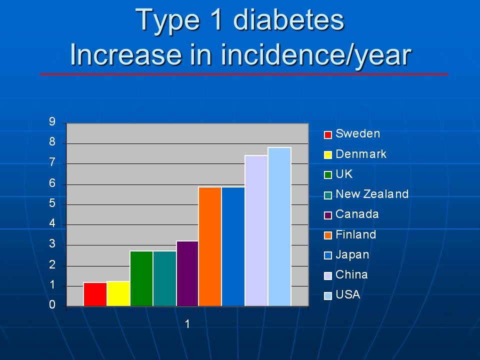 Incidence of type 1 diabetes Age 0-14 years IDF Diabetes Atlas 2003