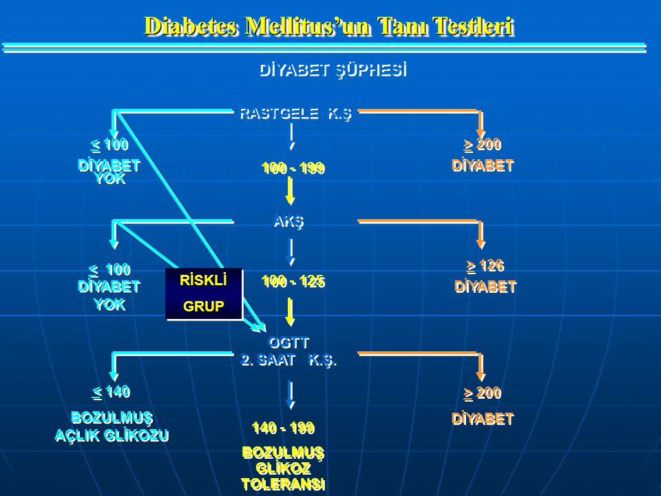 Soy geçmişinde diyabet öyküsü Soy geçmişinde diyabet öyküsü Obezite (BKİ  27 kg/m 2 ) Obezite (BKİ  27 kg/m 2 ) Yaş  38 yıl Yaş  38 yıl BGT ve/vey