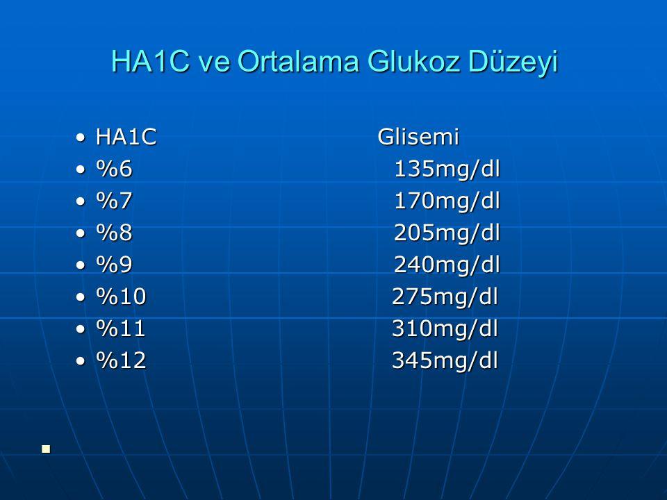 0.5mg/kg IV glukoz ver.1.3.10.kan glukozu ve insülin ölçilür.Glukozun yarılanma süresi ölçülür.K=0.692/T1/2çarpı 100=1.2'nin altı diyabetik üstü diyab