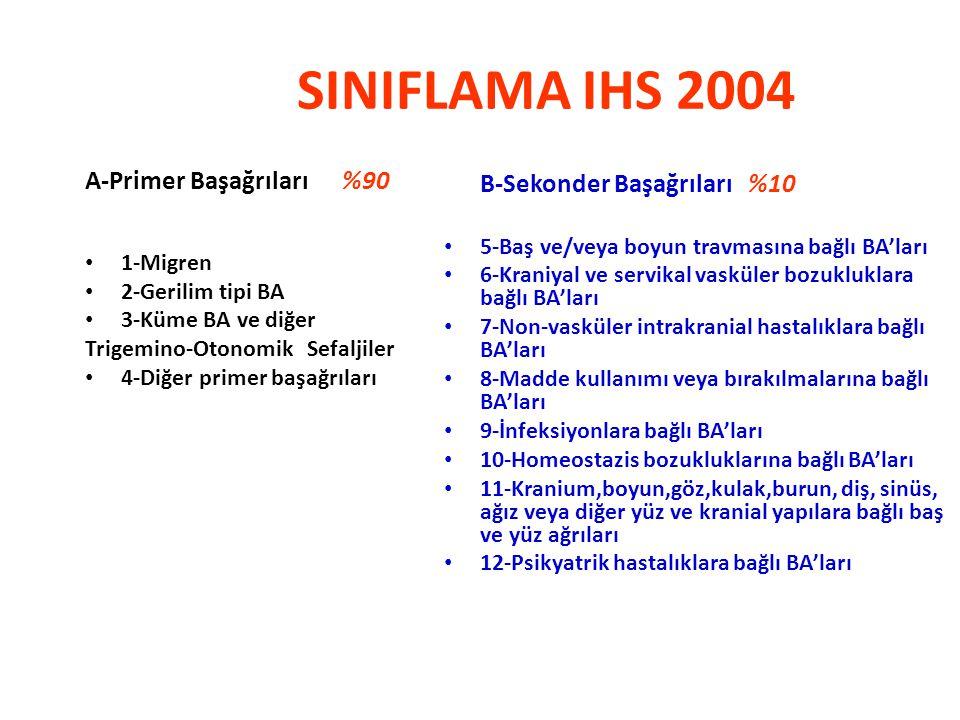 SINIFLAMA IHS 2004 A-Primer Başağrıları %90 1-Migren 2-Gerilim tipi BA 3-Küme BA ve diğer Trigemino-Otonomik Sefaljiler 4-Diğer primer başağrıları B-S