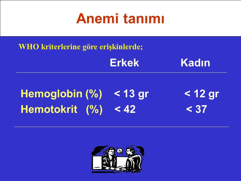 Erkek Kadın Hemoglobin (%) < 13 gr < 12 gr Hemotokrit (%) < 42 < 37 Anemi tanımı WHO kriterlerine göre erişkinlerde;
