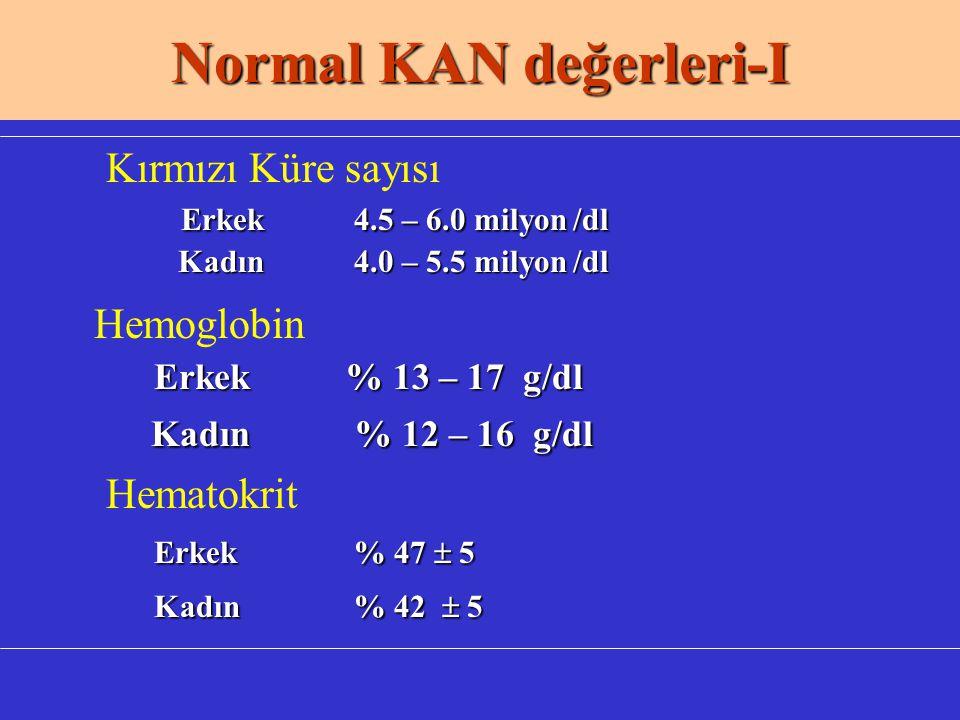 Normal KAN değerleri-I Kırmızı Küre sayısı Erkek 4.5 – 6.0 milyon /dl Kadın 4.0 – 5.5 milyon /dl Kadın 4.0 – 5.5 milyon /dl Hemoglobin Erkek % 13 – 17 g/dl Kadın % 12 – 16 g/dl Kadın % 12 – 16 g/dl Hematokrit Erkek % 47  5 Kadın % 42  5 Kadın % 42  5