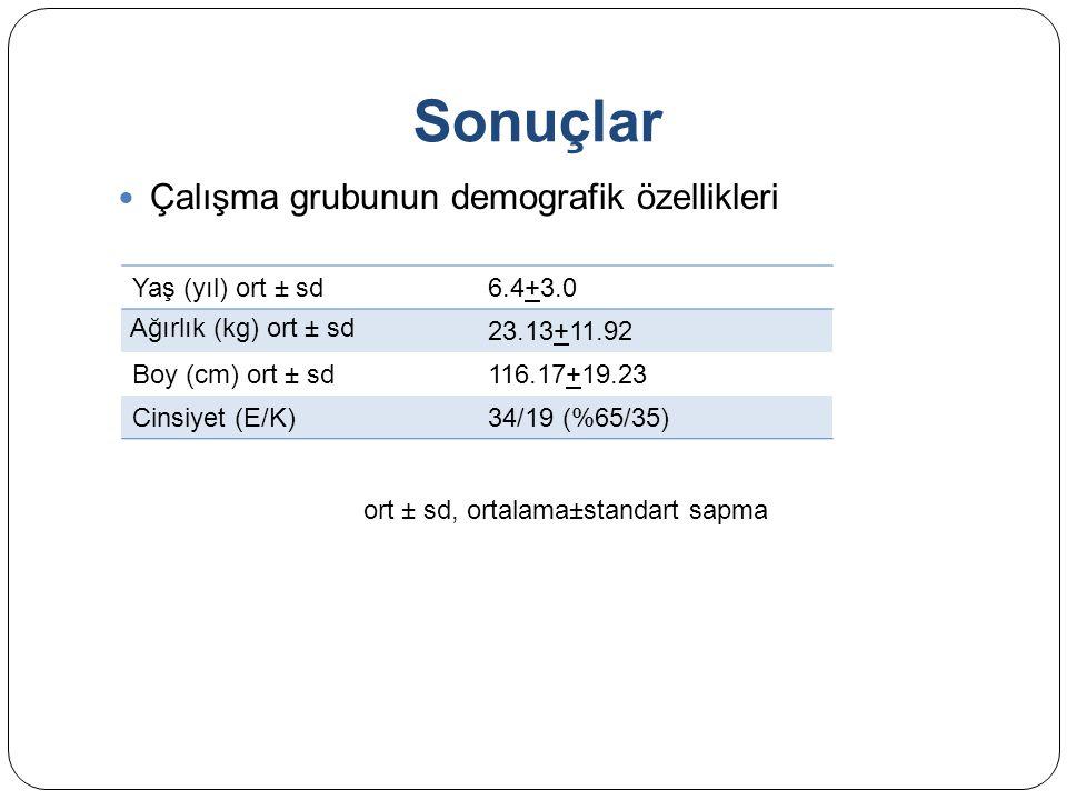 Sonuçlar Çalışma grubunun demografik özellikleri ort ± sd, ortalama±standart sapma Yaş (yıl) ort ± sd6.4+3.0 Ağırlık (kg) ort ± sd 23.13+11.92 Boy (cm) ort ± sd116.17+19.23 Cinsiyet (E/K)34/19 (%65/35)