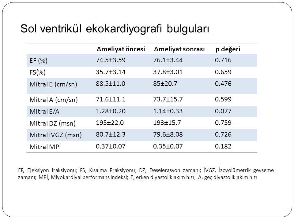 Sağ ventrikül ekokardiyografi bulguları Ameliyat öncesiAmeliyat sonrasıp değeri PAB 30.2±5.0226.4±2.17 0.003 TAPSE 15.9±1.7820.7±3.07 0.001 Triküspid E (cm/sn) 62.9±15.174.1±17.7 0.041 Triküspid A (cm/sn) 58.1±14.061.0±15.6 0.718 Triküspid E/A 1.08±0.301.21±0.32 0.038 Triküspid DZ (msn) 212±18.1196±13.5 0.001 Triküspid İVGZ(msn) 96.8±9.6977.8±5.53 0.001 Triküspid MPİ0.39±0.070.32±0.060.002 PAB, Pulmoner arter basıncı; TAPSE, Triküspit anüler düzlem sistolik hareket