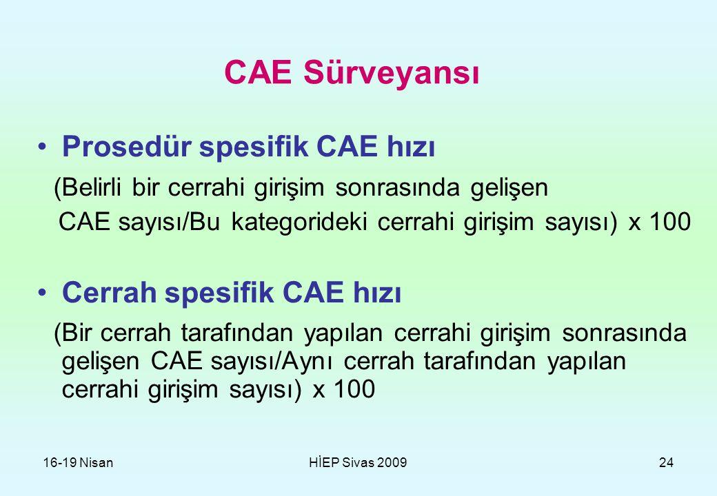 16-19 NisanHİEP Sivas 200924 CAE Sürveyansı Prosedür spesifik CAE hızı (Belirli bir cerrahi girişim sonrasında gelişen CAE sayısı/Bu kategorideki cerr