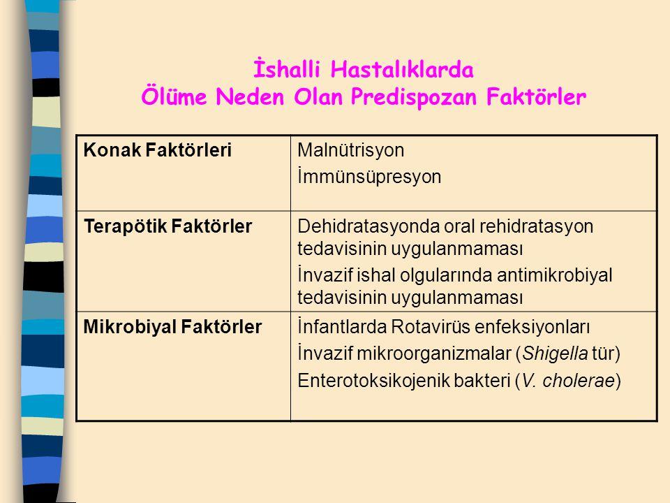 Konak FaktörleriMalnütrisyon İmmünsüpresyon Terapötik FaktörlerDehidratasyonda oral rehidratasyon tedavisinin uygulanmaması İnvazif ishal olgularında