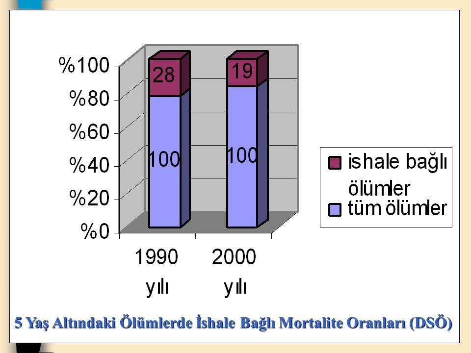 5 Yaş Altındaki Ölümlerde İshale Bağlı Mortalite Oranları (DSÖ)