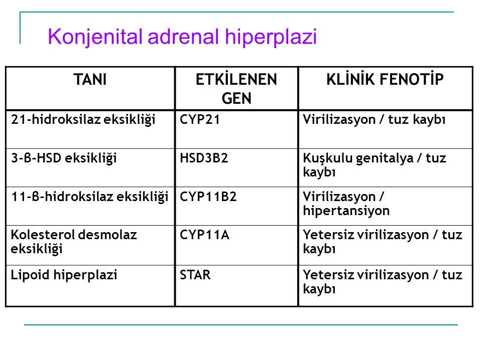 Konjenital adrenal hiperplazi TANIETKİLENEN GEN KLİNİK FENOTİP 21-hidroksilaz eksikliğiCYP21Virilizasyon / tuz kaybı 3-β-HSD eksikliğiHSD3B2Kuşkulu ge