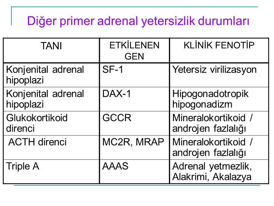 Diğer primer adrenal yetersizlik durumları TANI ETKİLENEN GEN KLİNİK FENOTİP Konjenital adrenal hipoplazi SF-1Yetersiz virilizasyon Konjenital adrenal