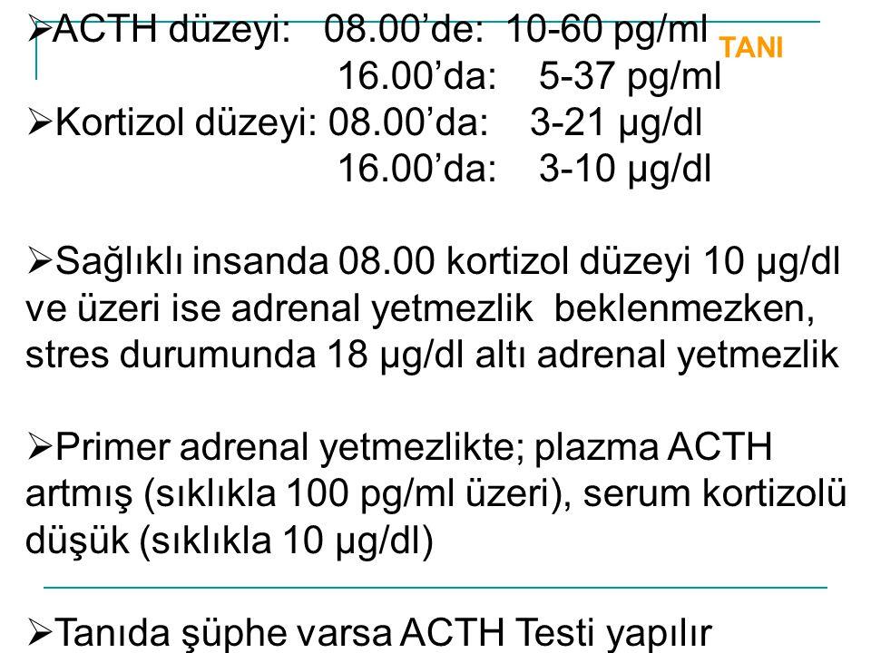TANI  ACTH düzeyi: 08.00'de: 10-60 pg/ml 16.00'da: 5-37 pg/ml  Kortizol düzeyi: 08.00'da: 3-21 µg/dl 16.00'da: 3-10 µg/dl  Sağlıklı insanda 08.00 k