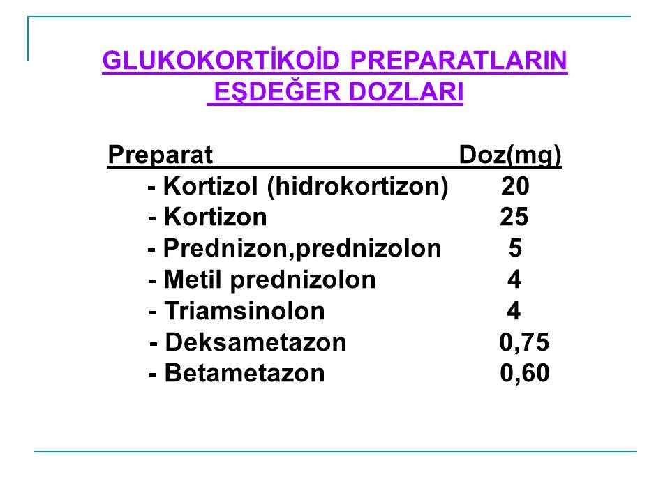 GLUKOKORTİKOİD PREPARATLARIN EŞDEĞER DOZLARI Preparat Doz(mg) - Kortizol (hidrokortizon) 20 - Kortizon 25 - Prednizon,prednizolon 5 - Metil prednizolo