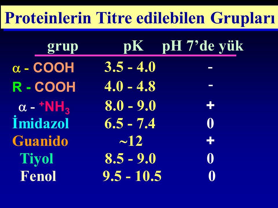 Proteinlerin Titre edilebilen Grupları grup pKpH 7'de yük  - COOH 3.5 - 4.0 - R - COOH 4.0 - 4.8 -  - + NH 3 8.0 - 9.0 + İmidazol 6.5 - 7.40 Guanido