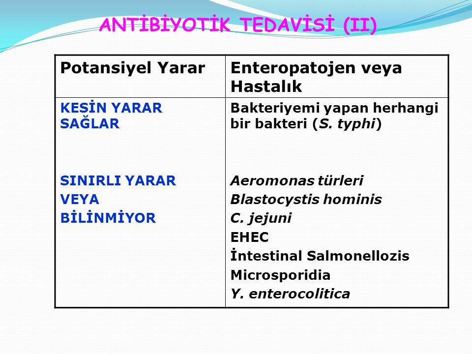 ANTİBİYOTİK TEDAVİSİ (II) Potansiyel YararEnteropatojen veya Hastalık KESİN YARAR SAĞLAR SINIRLI YARAR VEYA BİLİNMİYOR Bakteriyemi yapan herhangi bir bakteri (S.