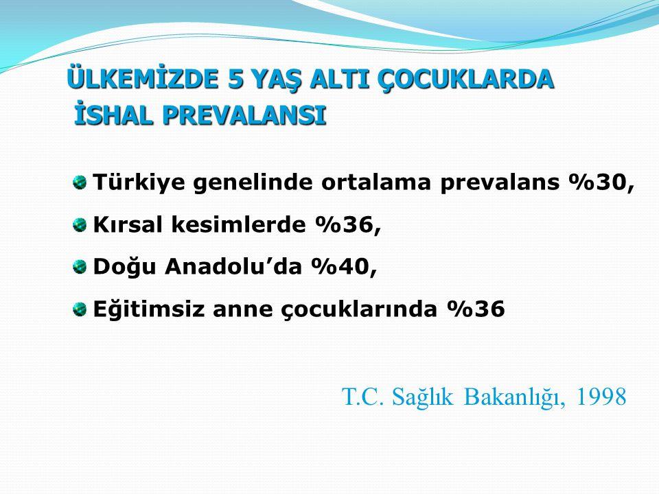ÜLKEMİZDE 5 YAŞ ALTI ÇOCUKLARDA İSHAL PREVALANSI Türkiye genelinde ortalama prevalans %30, Kırsal kesimlerde %36, Doğu Anadolu'da %40, Eğitimsiz anne çocuklarında %36 T.C.