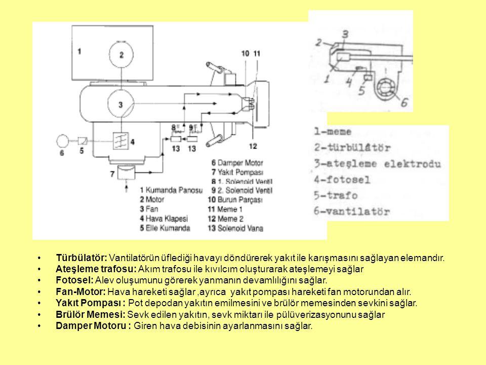 Türbülatör: Vantilatörün üflediği havayı döndürerek yakıt ile karışmasını sağlayan elemandır. Ateşleme trafosu: Akım trafosu ile kıvılcım oluşturarak