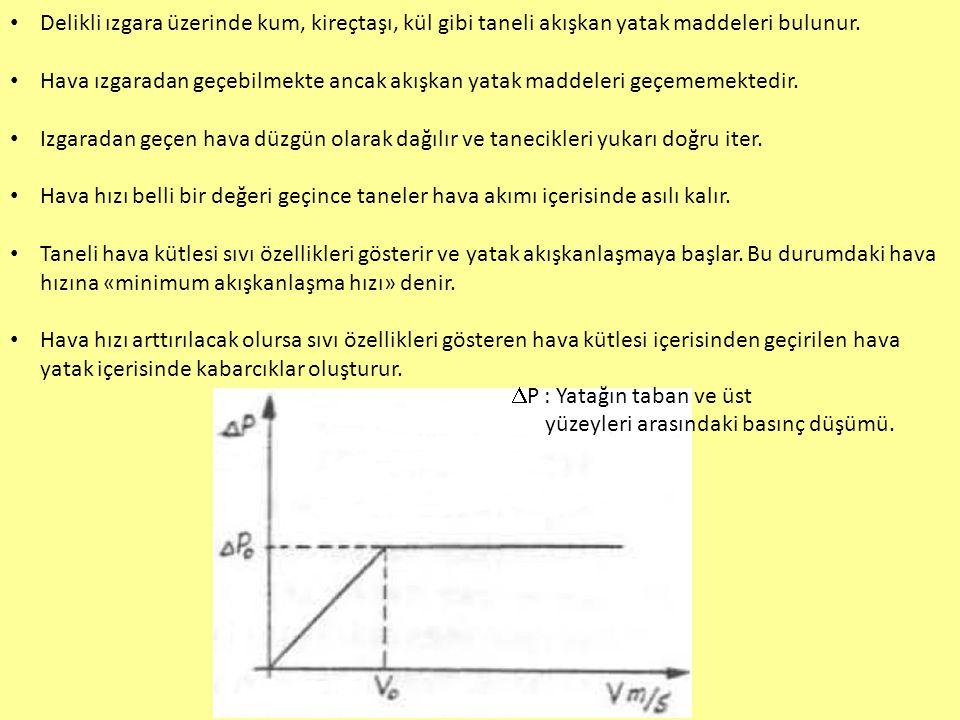 Akışkanlaşmanın başladığı hızdan (V 0 ) sonra basınç düşümü sabit kalır.