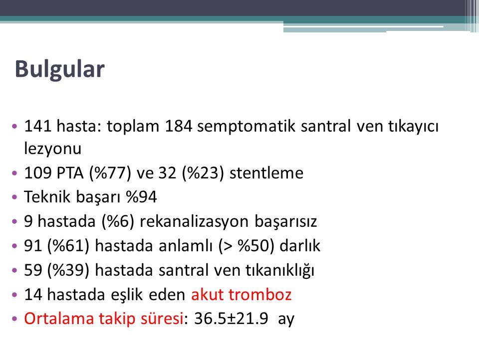 Bulgular 141 hasta: toplam 184 semptomatik santral ven tıkayıcı lezyonu 109 PTA (%77) ve 32 (%23) stentleme Teknik başarı %94 9 hastada (%6) rekanaliz