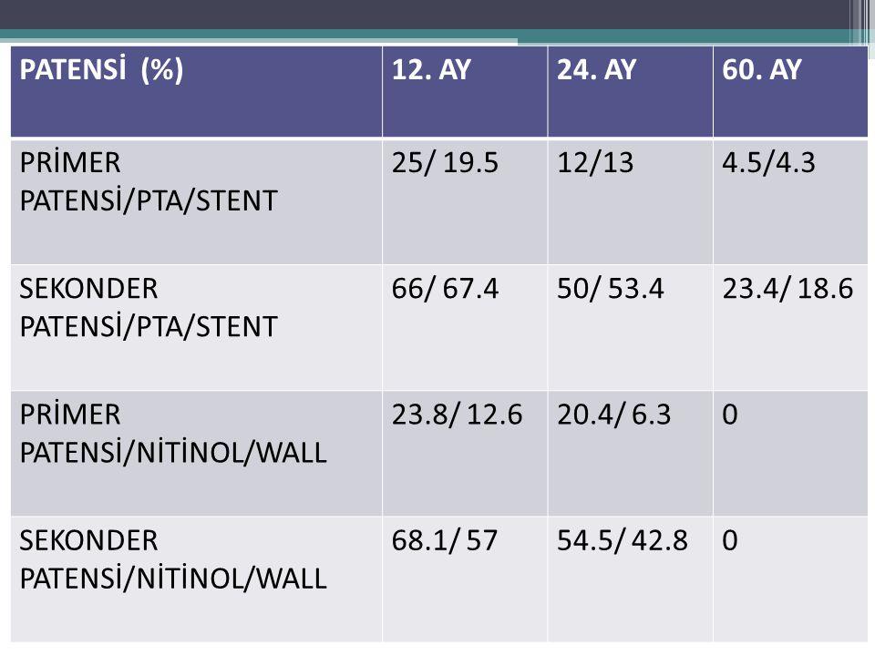 PATENSİ (%)12. AY24. AY60. AY PRİMER PATENSİ/PTA/STENT 25/ 19.512/134.5/4.3 SEKONDER PATENSİ/PTA/STENT 66/ 67.450/ 53.423.4/ 18.6 PRİMER PATENSİ/NİTİN
