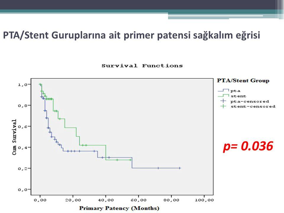 PTA/Stent Guruplarına ait primer patensi sağkalım eğrisi p= 0.036