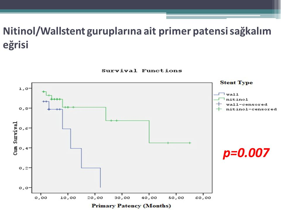 Nitinol/Wallstent guruplarına ait primer patensi sağkalım eğrisi p=0.007