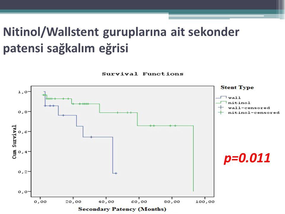 Nitinol/Wallstent guruplarına ait sekonder patensi sağkalım eğrisi p=0.011