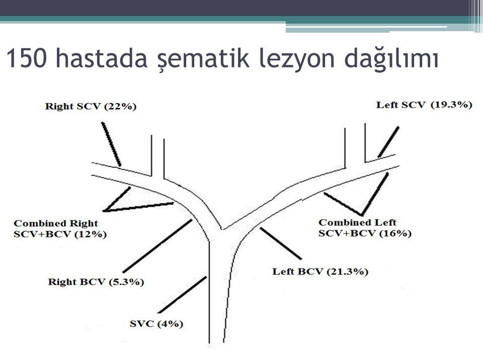 150 hastada şematik lezyon dağılımı