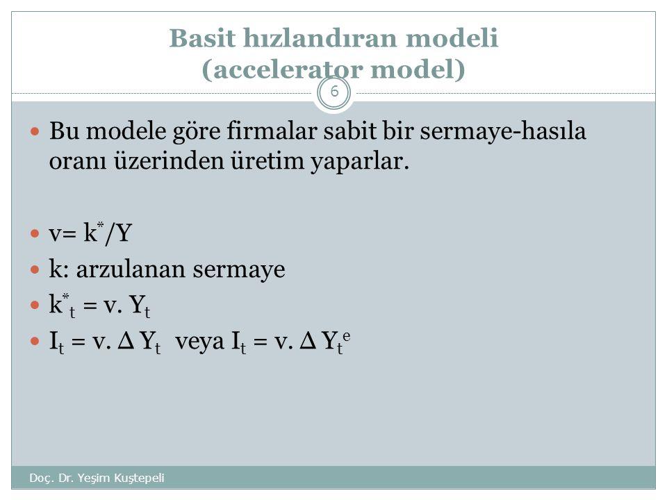 Basit hızlandıran modeli (accelerator model) Doç.Dr.