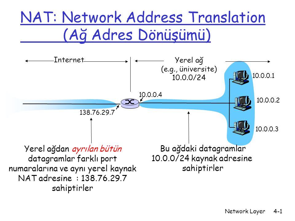Network Layer4-1 NAT: Network Address Translation (Ağ Adres Dönüşümü) 10.0.0.1 10.0.0.2 10.0.0.3 10.0.0.4 138.76.29.7 Yerel ağ (e.g., üniversite) 10.0.0/24 Internet Bu ağdaki datagramlar 10.0.0/24 kaynak adresine sahiptirler Yerel ağdan ayrılan bütün datagramlar farklı port numaralarına ve aynı yerel kaynak NAT adresine : 138.76.29.7 sahiptirler