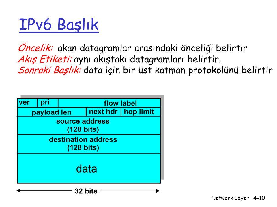Network Layer4-10 IPv6 Başlık Öncelik: akan datagramlar arasındaki önceliği belirtir Akış Etiketi: aynı akıştaki datagramları belirtir.