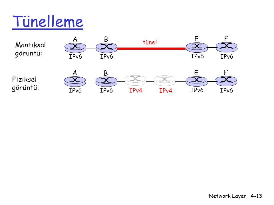 Network Layer4-13 Tünelleme A B E F IPv6 tünel Mantıksal görüntü: Fiziksel görüntü: A B E F IPv6 IPv4