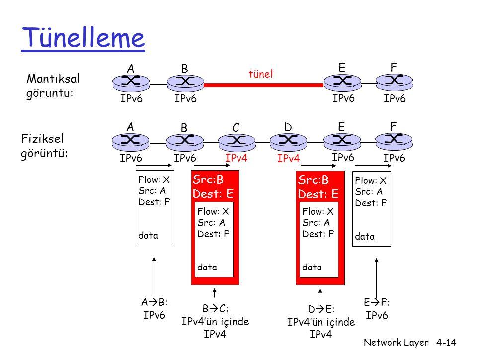 Network Layer4-14 Tünelleme A B E F IPv6 tünel Mantıksal görüntü: Fiziksel görüntü: A B E F IPv6 C D IPv4 Flow: X Src: A Dest: F data Flow: X Src: A Dest: F data Flow: X Src: A Dest: F data Src:B Dest: E Flow: X Src: A Dest: F data Src:B Dest: E A  B: IPv6 E  F: IPv6 B  C: IPv4'ün içinde IPv4 D  E: IPv4'ün içinde IPv4