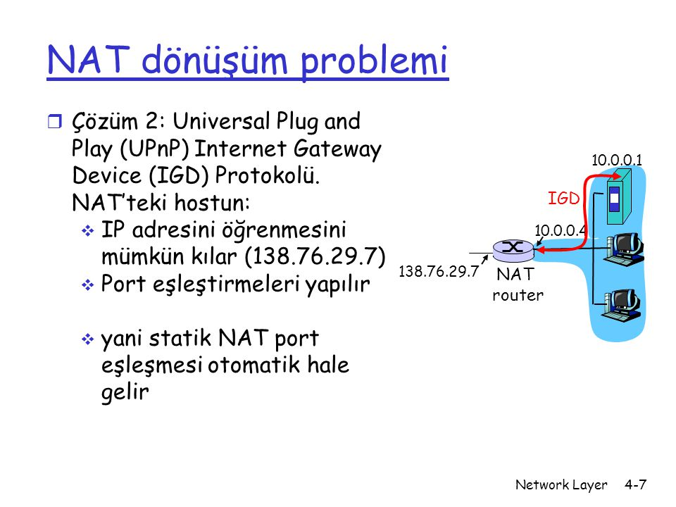 Network Layer4-7 NAT dönüşüm problemi r Çözüm 2: Universal Plug and Play (UPnP) Internet Gateway Device (IGD) Protokolü. NAT'teki hostun:  IP adresin