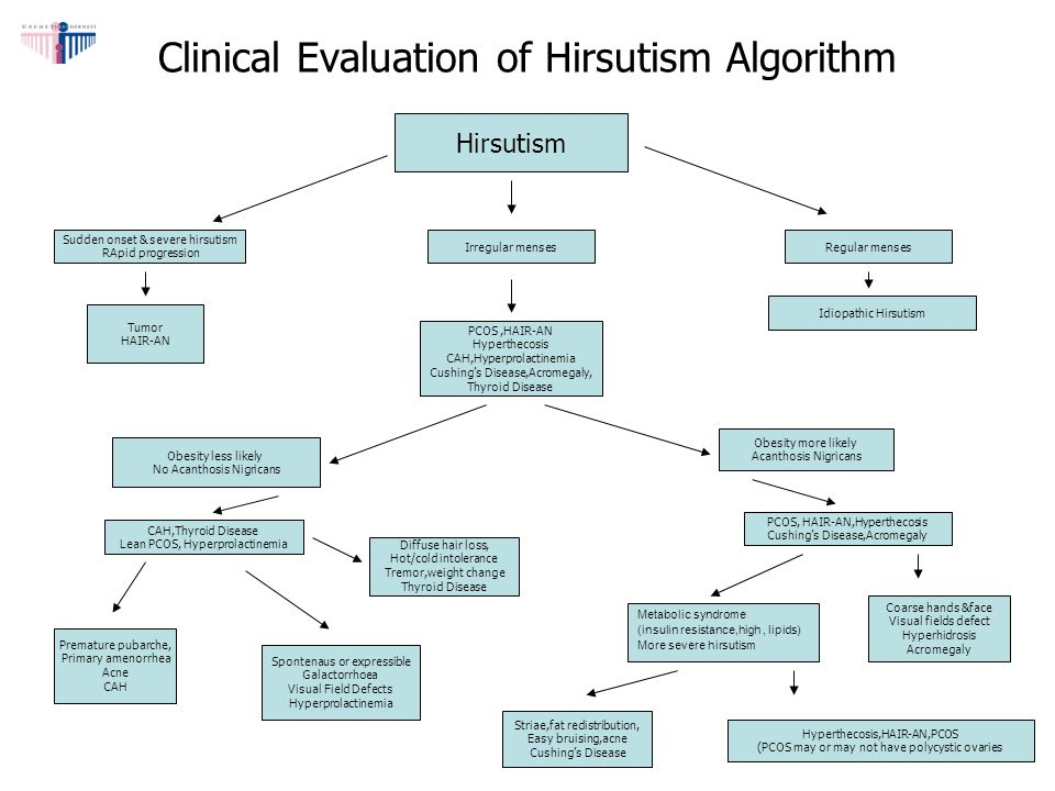 Clinical Evaluation of Hirsutism Algorithm Sudden onset & severe hirsutism RApid progression Irregular menses Hirsutism PCOS,HAIR-AN Hyperthecosis CAH