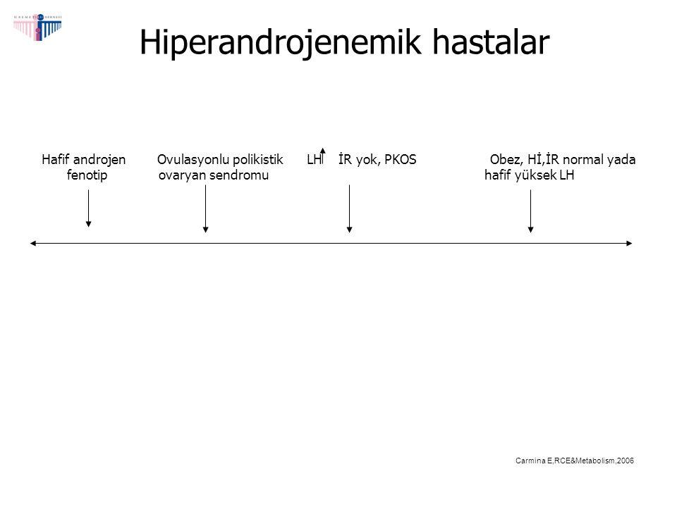 873 HA hastanın dağılımı TANI% Specific disorders ASN0,23 CAH0,69 NCAH2,06 HAIRAN3,78 Disorders of Exclusion PCOS82,02 IH4,47 HA Hirsutism6,75 Azziz,Clin Endocrinol Metab, 2004