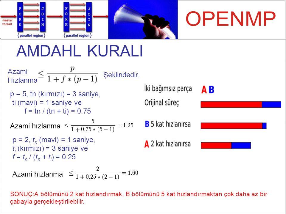 Azami Hızlanma Şeklindedir. p = 5, tn (kırmızı) = 3 saniye, ti (mavi) = 1 saniye ve f = tn / (tn + ti) = 0.75 Azami hızlanma p = 2, t n (mavi) = 1 san