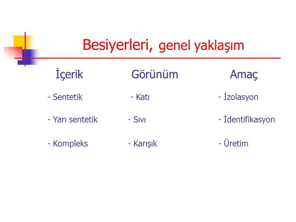 Besiyerleri, genel yaklaşım İçerikGörünümAmaç - Sentetik - Katı - İzolasyon - Yarı sentetik - Sıvı - İdentifikasyon - Kompleks - Karışık - Üretim