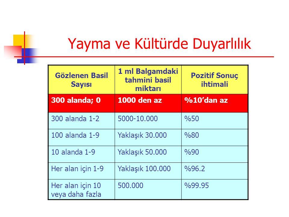 Yayma ve Kültürde Duyarlılık Gözlenen Basil Sayısı 1 ml Balgamdaki tahmini basil miktarı Pozitif Sonuç ihtimali 300 alanda; 01000 den az%10'dan az 300