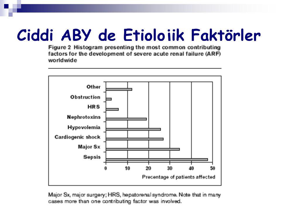 Kontrast Nefropatisi Diabetiklerde %20 Diabetik olmayanlarda %13 %0,5-2 ağır böbrek yetmezliği Ağır böbrek yetmezliği olanlarda hastane mortalitesi%36, 2 yıllık sağkalım %19 Non iyonik, isoosmolar kontrastlarda risk daha düşük