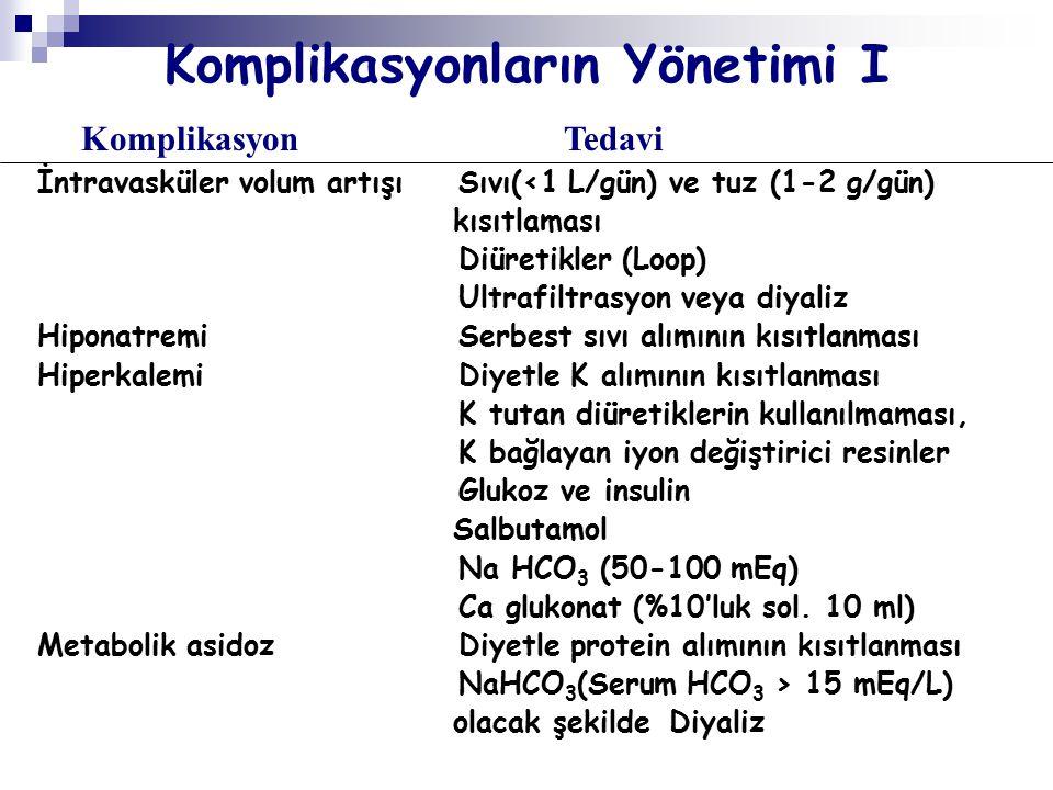 Komplikasyonlarım Yönetimi II KomplikasyonTedavi HiperfosfatemiDiyetle P kısıtlaması Fosfat bağlayan ajanlar (CaCO 3, Al(OH) s ) HipokalsemiCaCO 3 (semptomatikse veya NaHCO 3 verilmişse Ca glukonate (10-20 ml % 10 sol) HipermagnezemiMg'lu antiasitler kesilmeli HiperürisemiTedavi genellikle gerekmez (<15 mg/dl ise) BeslenmePr.kısıtlanmalı (0.5 g/kg/gün), Dializ altındaki yoğun bakım hastalarında protein kısıtlama Enteral ve parenteral beslenme İlaç DozlarıBY derecesine göre ayarlanır.
