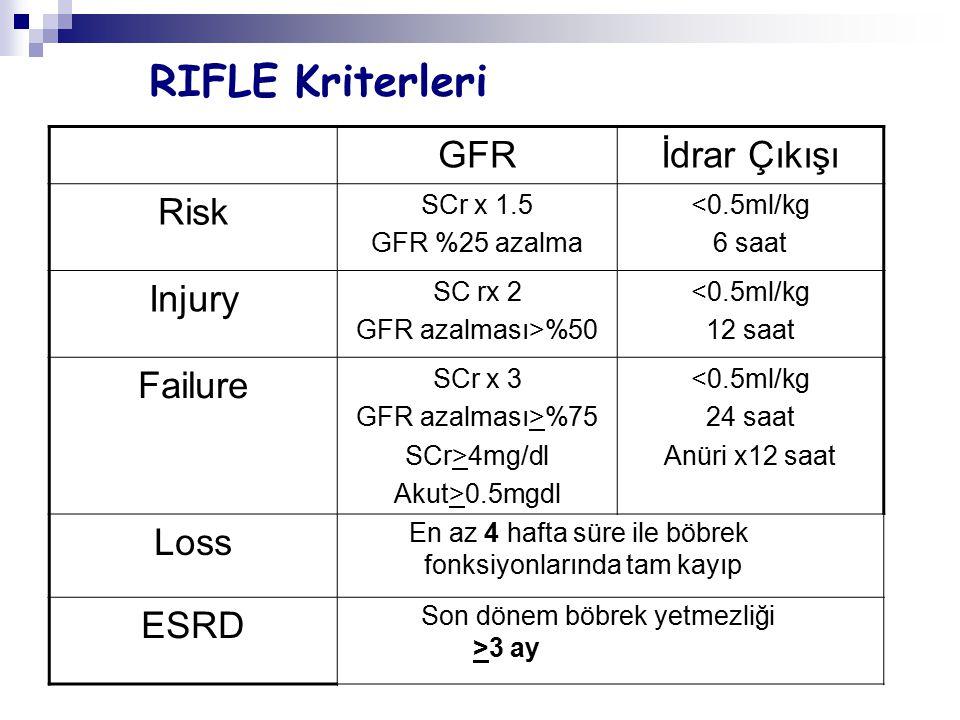 AKIN sınıflaması EvreKreatininİdrar Çıkışı 1 SCr artışı>0.3mg/dl Bazal değerx1.5-2 0.5ml/kg/st >6 saat 2Scr artış Bazal değerx2-3 0.5ml/kg/st >12 saat 3Bazal değer x3 SCr >4mg/dl SCr en az 0.5mg/dl akut artma Renal Replasman Tedavisi 0.3ml/kg/saat veya anüri >12 saat Acute Kidney Injury Network(AKIN):report of an initiative to improve outcomes in acute kidney injury Critical Care 2007:11;R31
