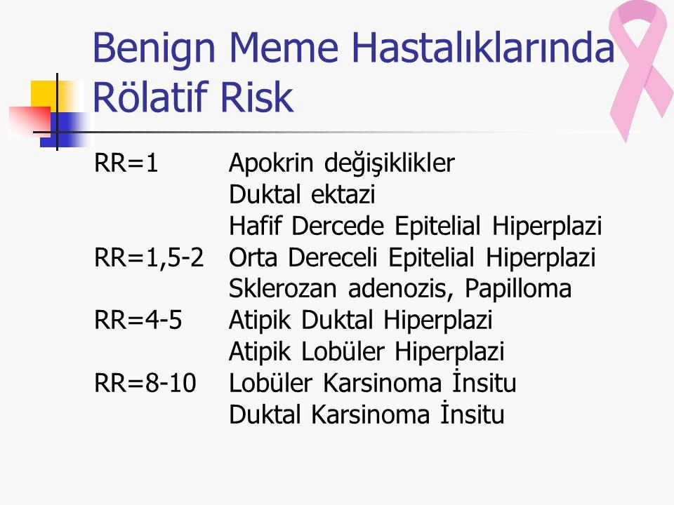 Benign Meme Hastalıklarında Rölatif Risk RR=1Apokrin değişiklikler Duktal ektazi Hafif Dercede Epitelial Hiperplazi RR=1,5-2Orta Dereceli Epitelial Hi