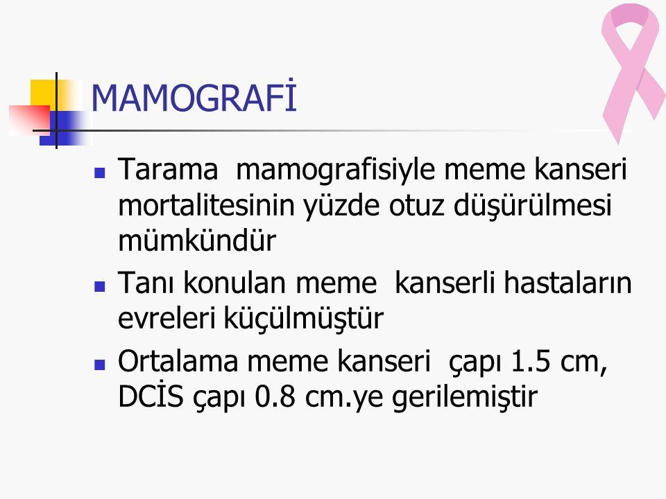 MAMOGRAFİ Tarama mamografisiyle meme kanseri mortalitesinin yüzde otuz düşürülmesi mümkündür Tanı konulan meme kanserli hastaların evreleri küçülmüştür Ortalama meme kanseri çapı 1.5 cm, DCİS çapı 0.8 cm.ye gerilemiştir