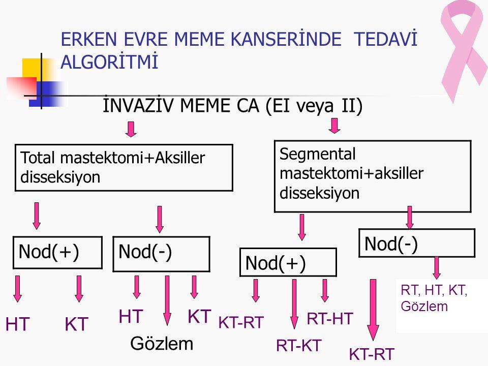 ERKEN EVRE MEME KANSERİNDE TEDAVİ ALGORİTMİ İNVAZİV MEME CA (EI veya II) Total mastektomi+Aksiller disseksiyon Segmental mastektomi+aksiller disseksiyon Nod(+)Nod(-) Nod(+) Nod(-) HTKT HT Gözlem KT-RT RT-KT RT-HT KT-RT RT, HT, KT, Gözlem