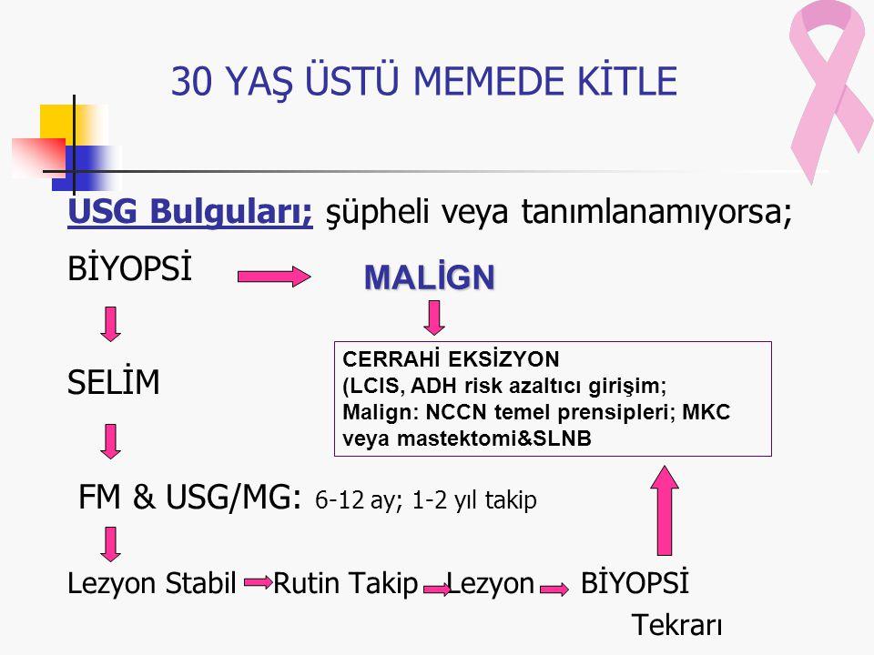 USG Bulguları; şüpheli veya tanımlanamıyorsa; BİYOPSİ SELİM FM & USG/MG: 6-12 ay; 1-2 yıl takip Lezyon Stabil Rutin Takip Lezyon BİYOPSİ Tekrarı MALİGN CERRAHİ EKSİZYON (LCIS, ADH risk azaltıcı girişim; Malign: NCCN temel prensipleri; MKC veya mastektomi&SLNB 30 YAŞ ÜSTÜ MEMEDE KİTLE