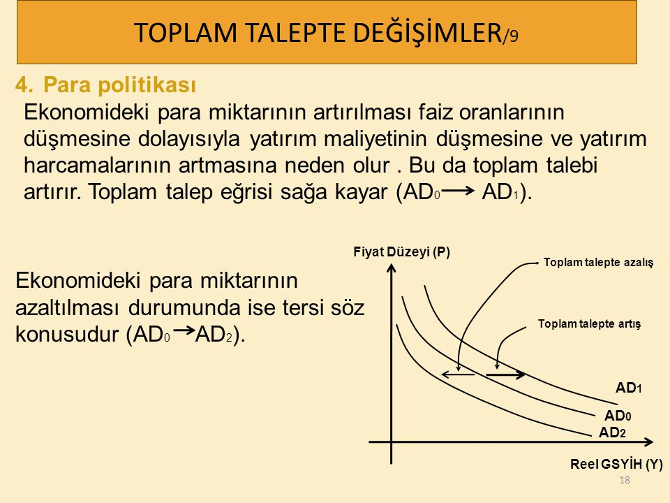 18 TOPLAM TALEPTE DEĞİŞİMLER /9 4. Para politikası Ekonomideki para miktarının artırılması faiz oranlarının düşmesine dolayısıyla yatırım maliyetinin