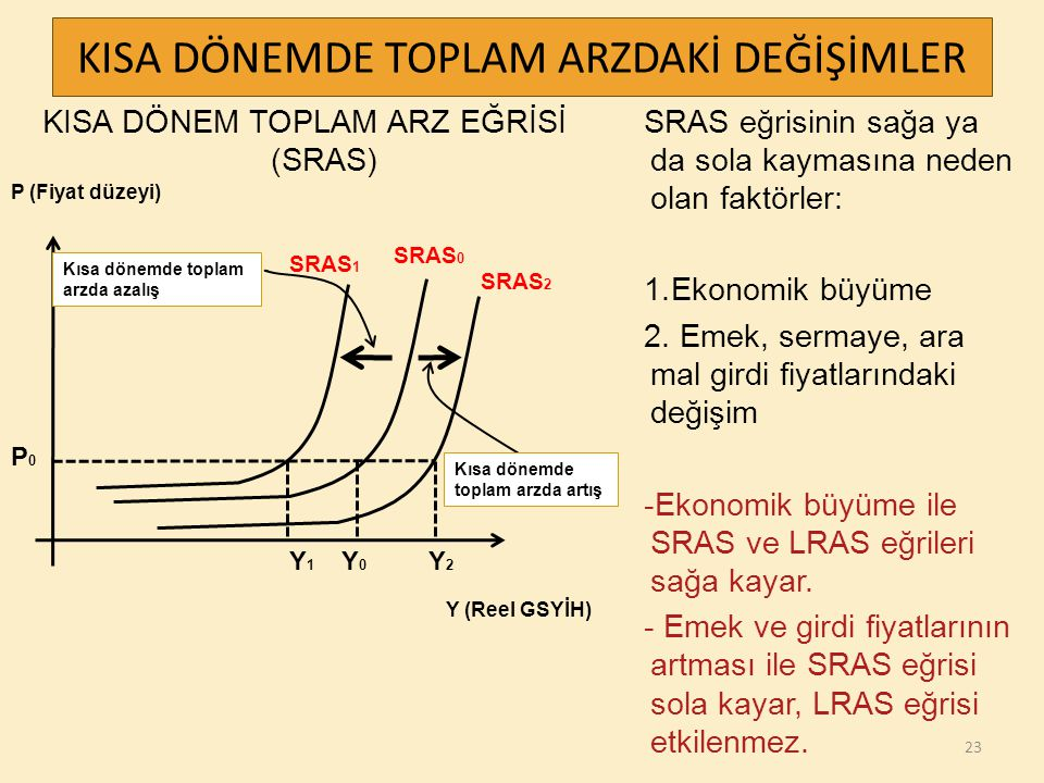 KISA DÖNEM TOPLAM ARZ EĞRİSİ (SRAS) SRAS eğrisinin sağa ya da sola kaymasına neden olan faktörler: 1.Ekonomik büyüme 2. Emek, sermaye, ara mal girdi f